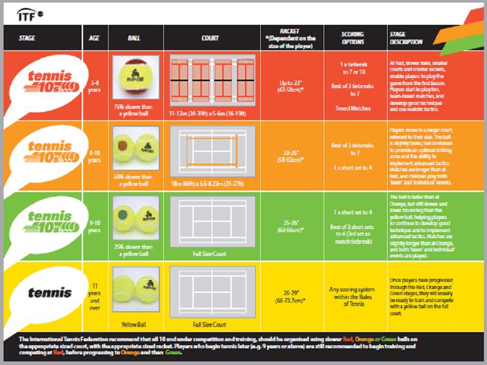 tenis 10 wykres