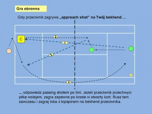 approach on bh defensive lob