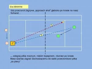 approach shot deep crosscourt